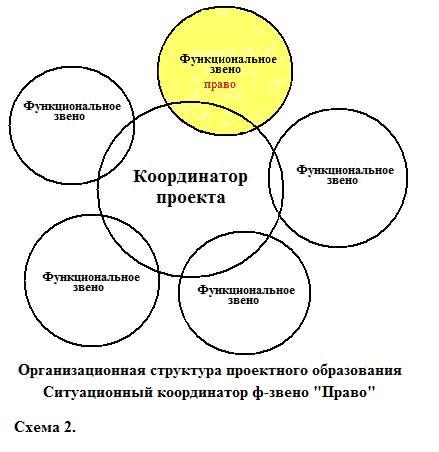 На схеме 2 показан пример