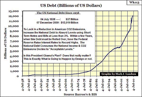 Экономисты говорят, что в реальности долг сша значительно больше, чем декларирует фрс - 200 триллионов